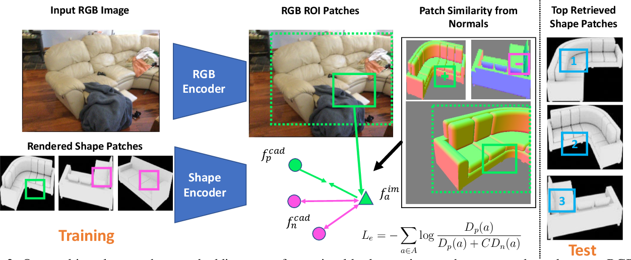 Figure 2 for Patch2CAD: Patchwise Embedding Learning for In-the-Wild Shape Retrieval from a Single Image