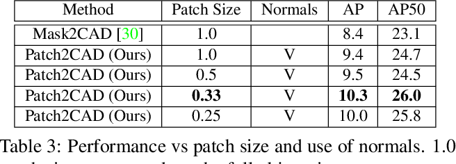 Figure 4 for Patch2CAD: Patchwise Embedding Learning for In-the-Wild Shape Retrieval from a Single Image