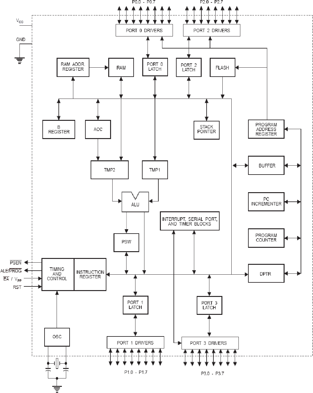 Figure 5 from design and implementation of automatic headlight figure 5 block diagram of at89s52 microcontroller ccuart Choice Image