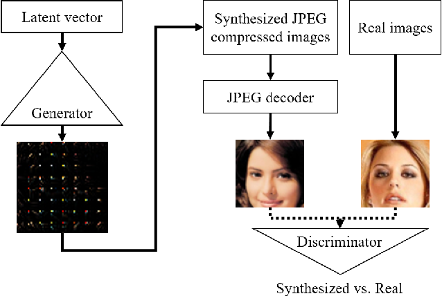 Figure 1 for Toward Joint Image Generation and Compression using Generative Adversarial Networks