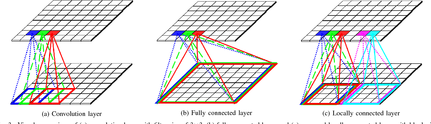 Figure 3 for Toward Joint Image Generation and Compression using Generative Adversarial Networks