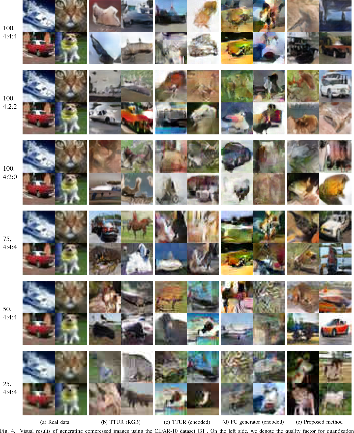 Figure 4 for Toward Joint Image Generation and Compression using Generative Adversarial Networks