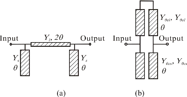 Fig. 1. Two shunt-stub low-pass filter topologies. (a) Conventional filter. (b) Proposed filter.