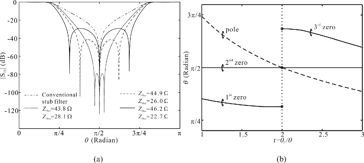Fig. 2. (a) S21-magnitude of two filters in Fig. 1(a) and (b) with Z0el = 79.7 and Z0ol = 43.78 . (b) Transmission zeros and pole versus length ratio t= l/ for the solid-line in Fig. 2(a).