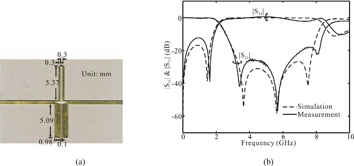 Fig. 3. Third -order low-pass filter. (a) Photograph. (b) Predicted and measured results.