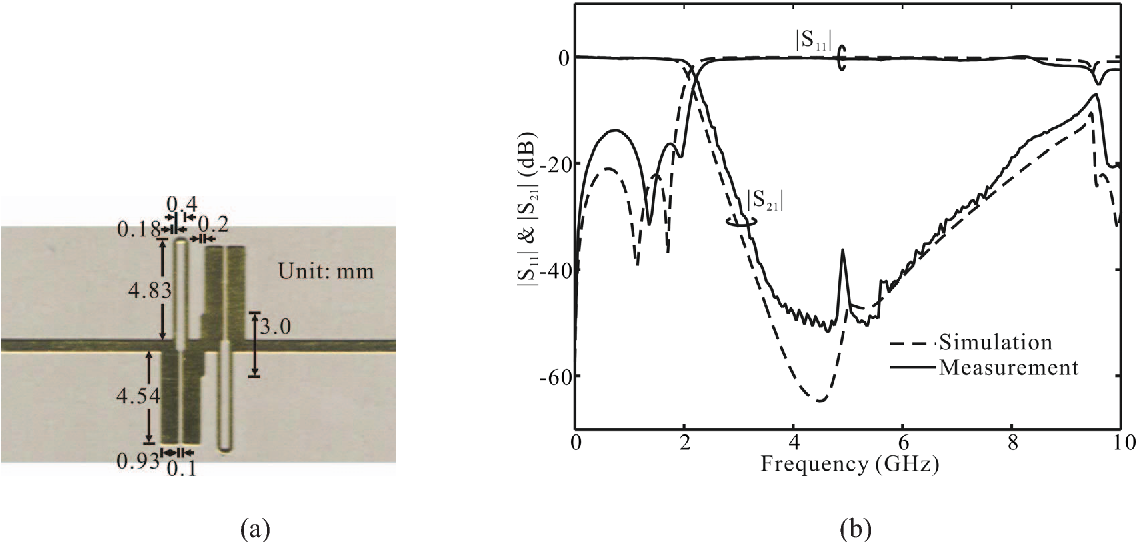 Fig. 4. Fifth-order low-pass filter with two cascaded units. (a) Photograph. (b) Measured results.