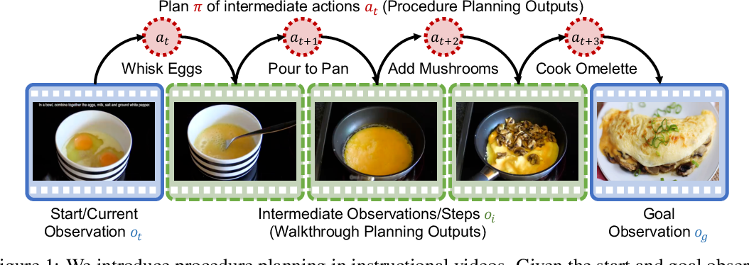 Figure 1 for Procedure Planning in Instructional Videos