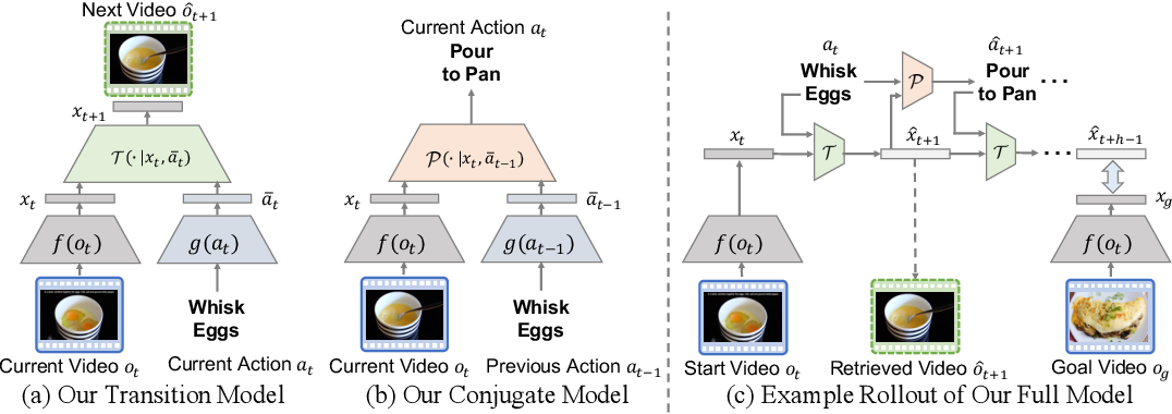 Figure 3 for Procedure Planning in Instructional Videos