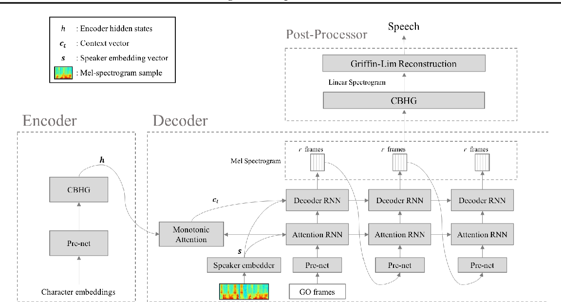 Figure 3 from Voice Imitating Text-to-Speech Neural Networks