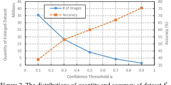 Figure 3 for Automatic Dataset Augmentation