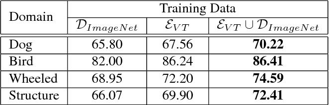Figure 4 for Automatic Dataset Augmentation