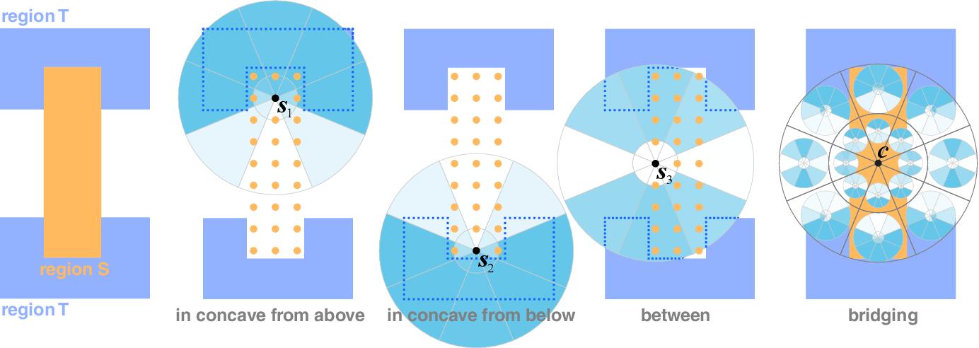 Figure 3 for RAID: A Relation-Augmented Image Descriptor