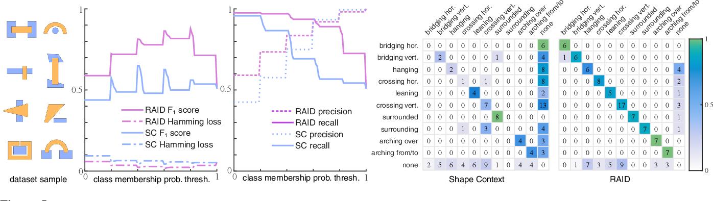 Figure 4 for RAID: A Relation-Augmented Image Descriptor