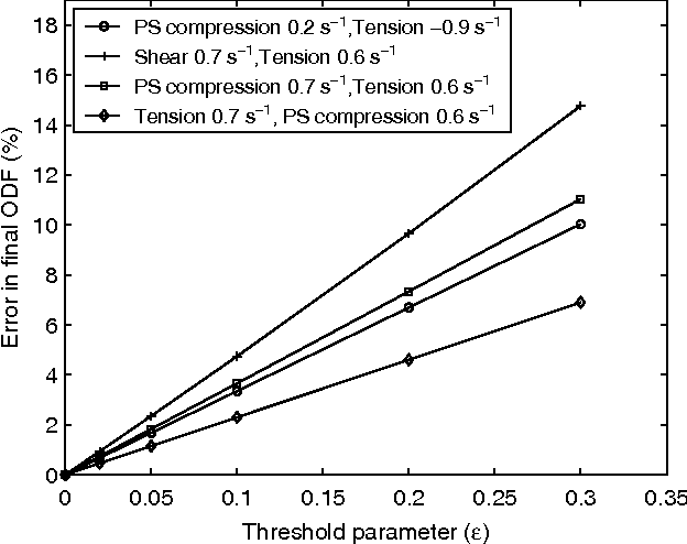 Fig. 6 Error induced due to different thresholds for the basis, the error not only depends on the threshold but also on the sequence of processing stages involved.