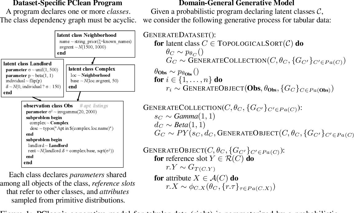 Figure 1 for PClean: Bayesian Data Cleaning at Scale with Domain-Specific Probabilistic Programming
