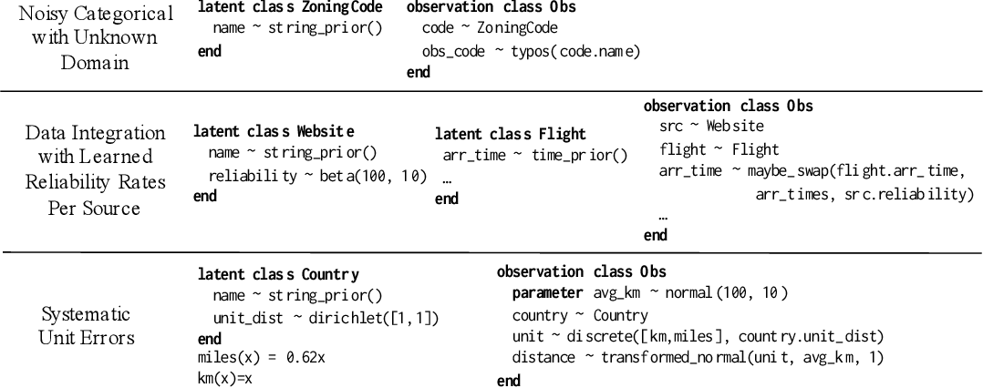 Figure 3 for PClean: Bayesian Data Cleaning at Scale with Domain-Specific Probabilistic Programming