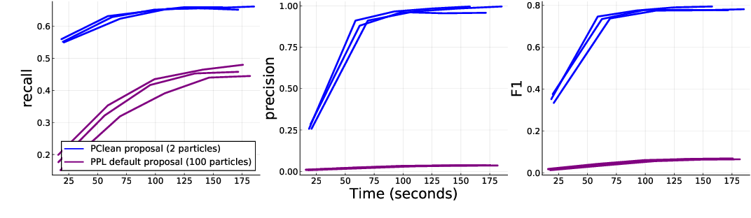 Figure 4 for PClean: Bayesian Data Cleaning at Scale with Domain-Specific Probabilistic Programming