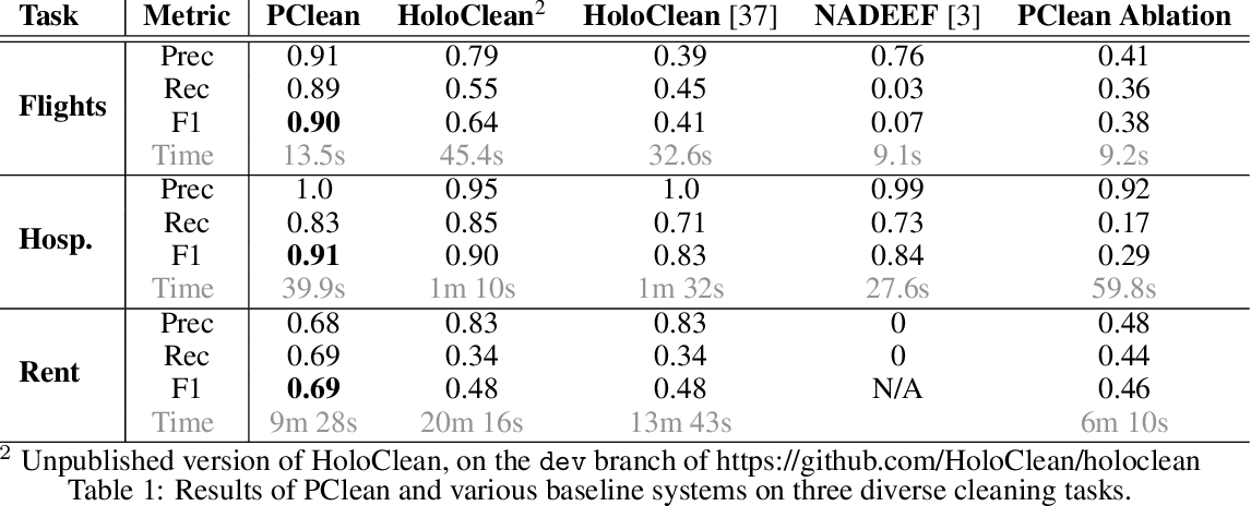 Figure 2 for PClean: Bayesian Data Cleaning at Scale with Domain-Specific Probabilistic Programming