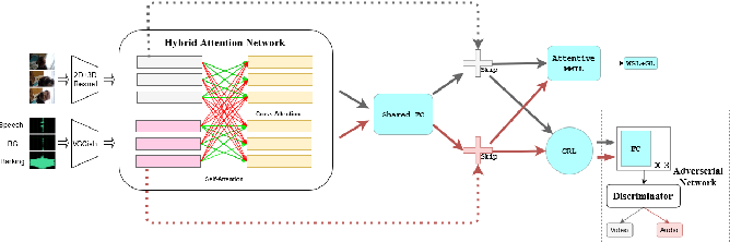Figure 3 for Cross-Modal learning for Audio-Visual Video Parsing