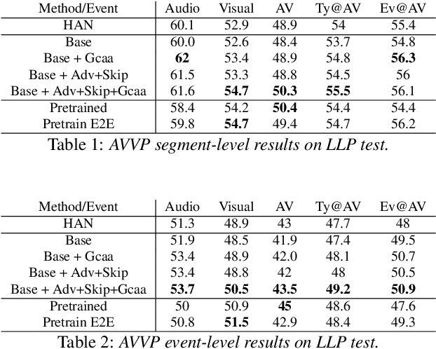 Figure 2 for Cross-Modal learning for Audio-Visual Video Parsing
