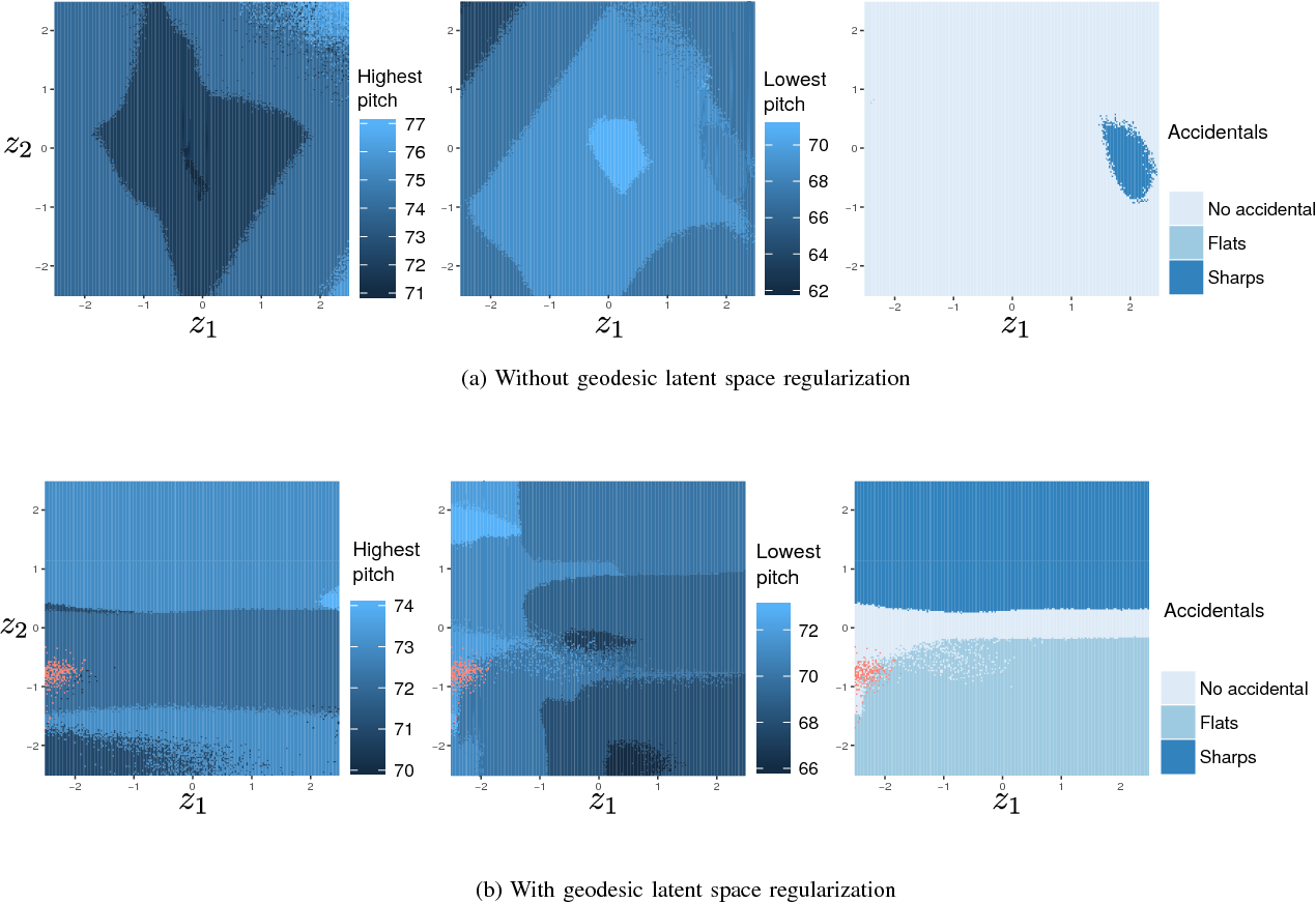 Figure 2 for GLSR-VAE: Geodesic Latent Space Regularization for Variational AutoEncoder Architectures