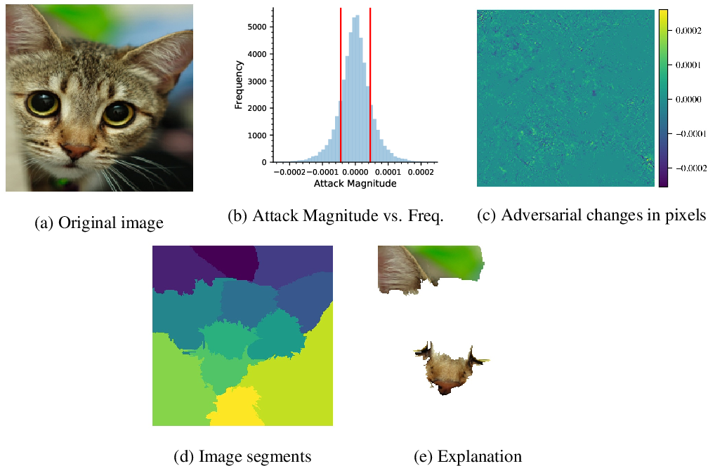 Figure 1 for An Adversarial Approach for Explaining the Predictions of Deep Neural Networks