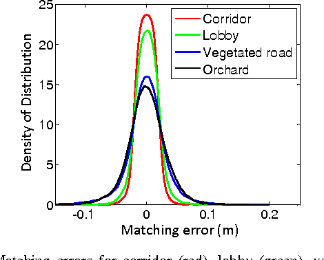 Figure 11 from LOAM: Lidar Odometry and Mapping in Real-time
