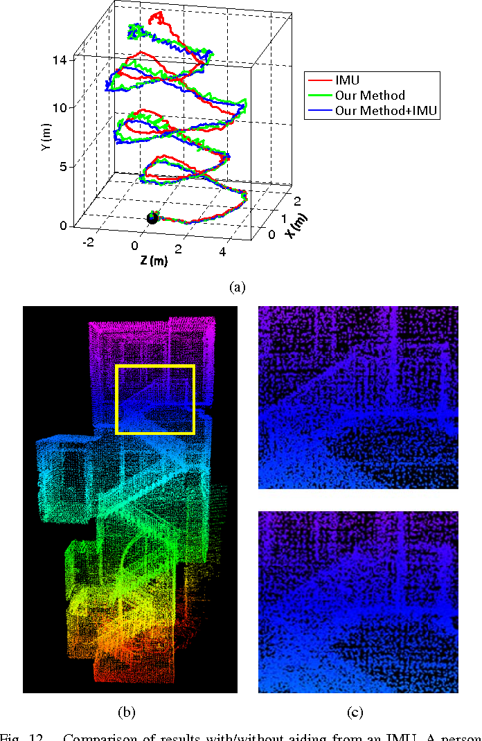 Figure 12 from LOAM: Lidar Odometry and Mapping in Real-time