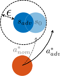 Figure 1 for Certified Adversarial Robustness for Deep Reinforcement Learning