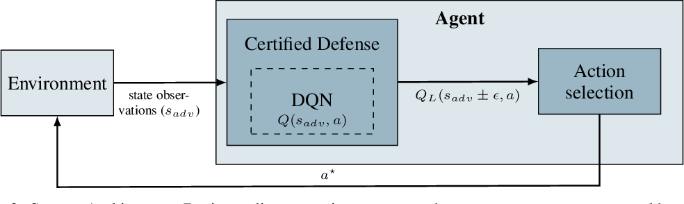 Figure 2 for Certified Adversarial Robustness for Deep Reinforcement Learning