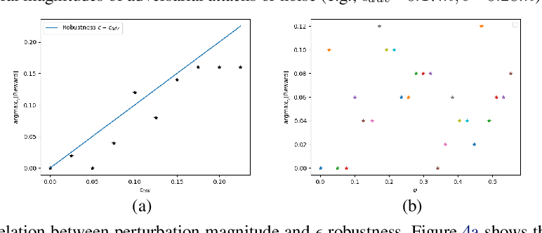 Figure 4 for Certified Adversarial Robustness for Deep Reinforcement Learning
