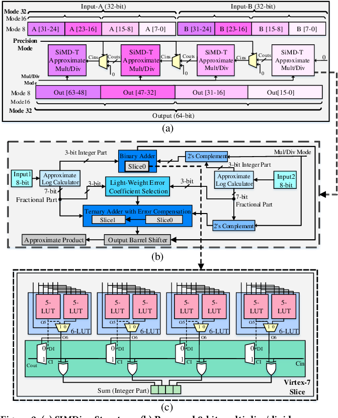 Figure 3 for SIMDive: Approximate SIMD Soft Multiplier-Divider for FPGAs with Tunable Accuracy