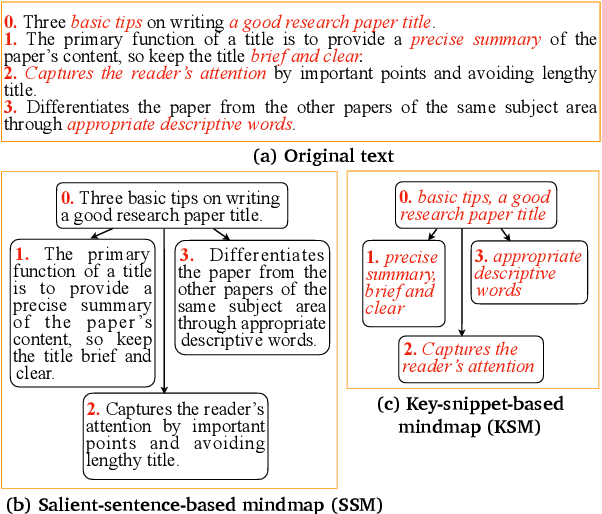 Figure 1 for Efficient Mind-Map Generation via Sequence-to-Graph and Reinforced Graph Refinement