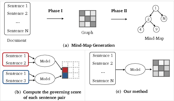 Figure 3 for Efficient Mind-Map Generation via Sequence-to-Graph and Reinforced Graph Refinement