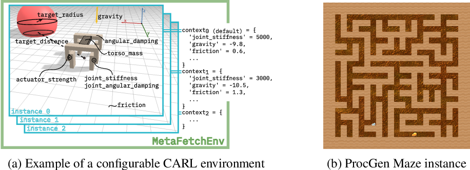 Figure 1 for CARL: A Benchmark for Contextual and Adaptive Reinforcement Learning