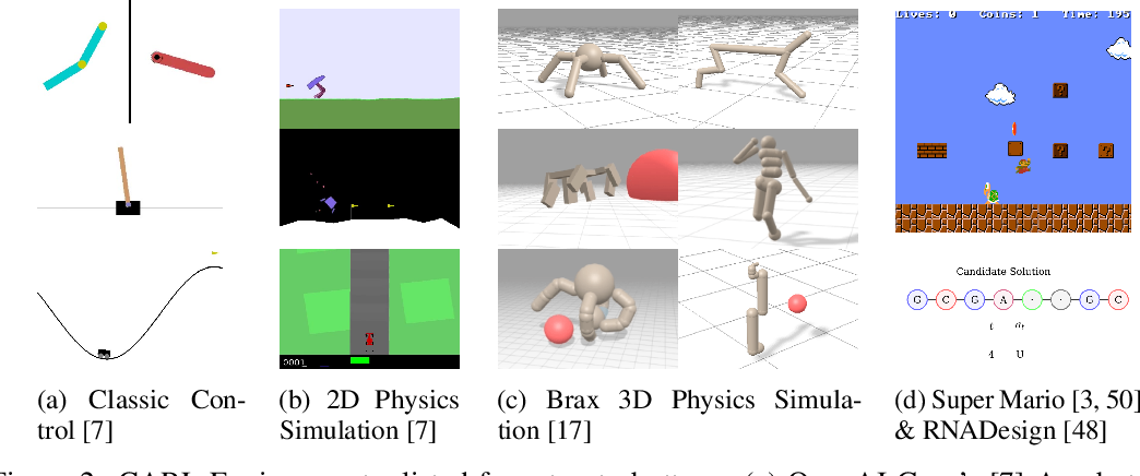 Figure 3 for CARL: A Benchmark for Contextual and Adaptive Reinforcement Learning