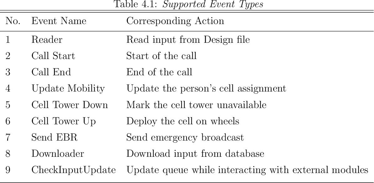 PDF] Discrete Event Simulation of Mobility and Spatio-Temporal