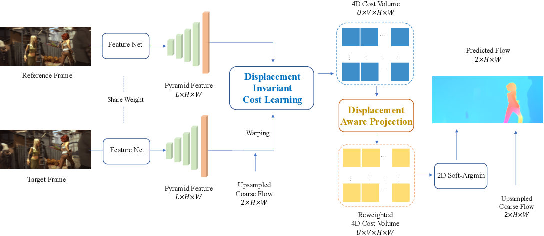 Figure 1 for Displacement-Invariant Matching Cost Learning for Accurate Optical Flow Estimation