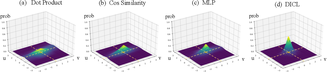 Figure 3 for Displacement-Invariant Matching Cost Learning for Accurate Optical Flow Estimation