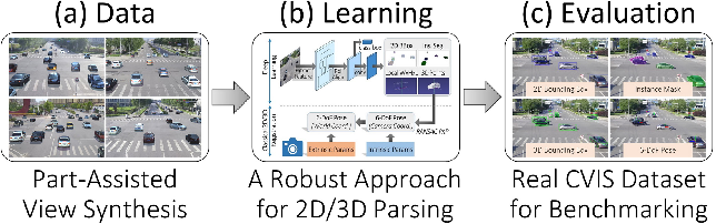Figure 3 for Robust 2D/3D Vehicle Parsing in CVIS