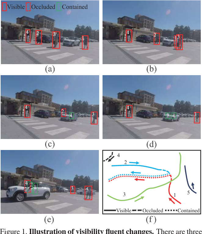Figure 1 for A Causal And-Or Graph Model for Visibility Fluent Reasoning in Tracking Interacting Objects