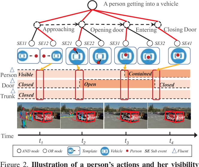 Figure 3 for A Causal And-Or Graph Model for Visibility Fluent Reasoning in Tracking Interacting Objects