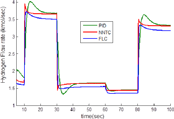Figure 15 from Neural Network-Based Modeling of PEM fuel