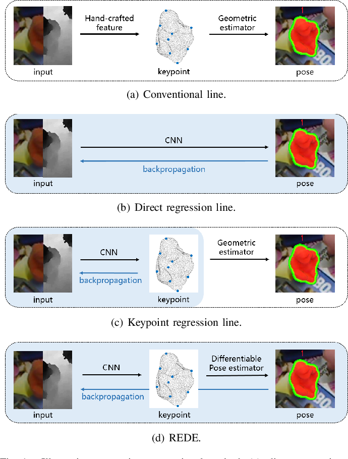 Figure 1 for REDE: End-to-end Object 6D Pose Robust Estimation Using Differentiable Outliers Elimination