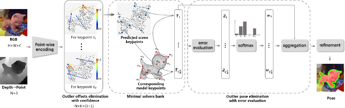 Figure 2 for REDE: End-to-end Object 6D Pose Robust Estimation Using Differentiable Outliers Elimination