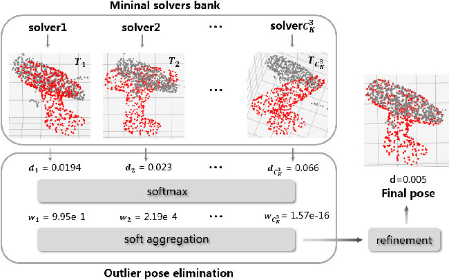 Figure 3 for REDE: End-to-end Object 6D Pose Robust Estimation Using Differentiable Outliers Elimination