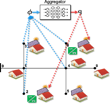 Figure 1 for Controlling Smart Inverters using Proxies: A Chance-Constrained DNN-based Approach