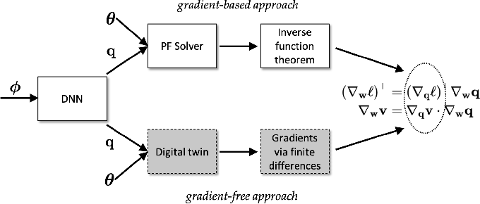 Figure 3 for Controlling Smart Inverters using Proxies: A Chance-Constrained DNN-based Approach