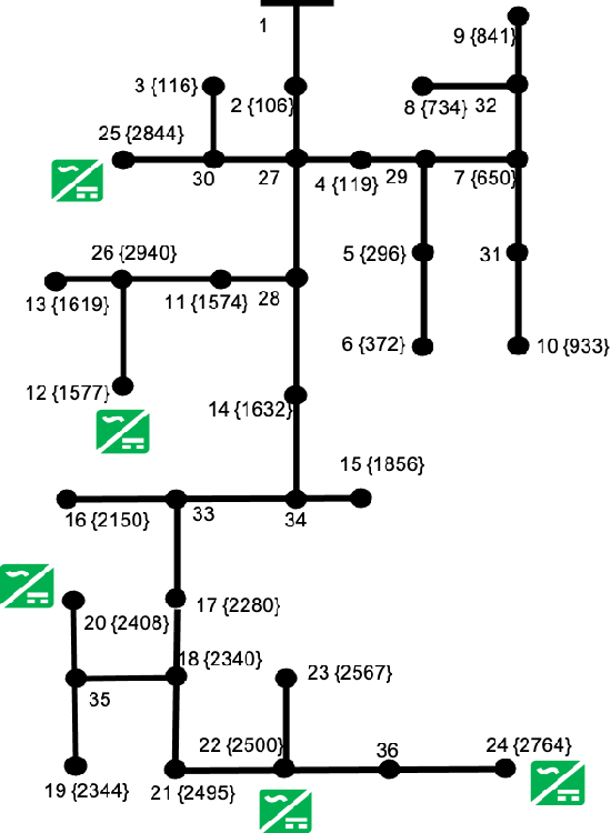 Figure 4 for Controlling Smart Inverters using Proxies: A Chance-Constrained DNN-based Approach