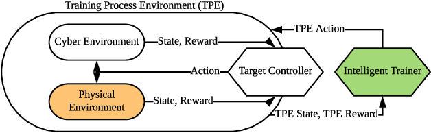 Figure 1 for Intelligent Trainer for Model-Based Reinforcement Learning